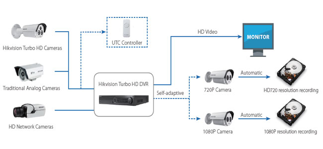 HDTVI02